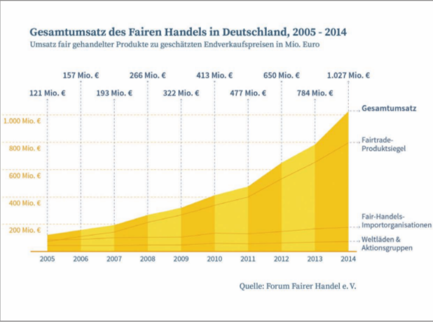Fair Trade omzet DLD 2005-2014 (Forum Fairer Handel eV)